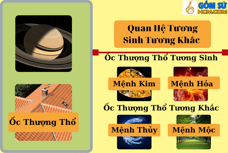 Tương sinh và tương khắc với Mạng Thổ